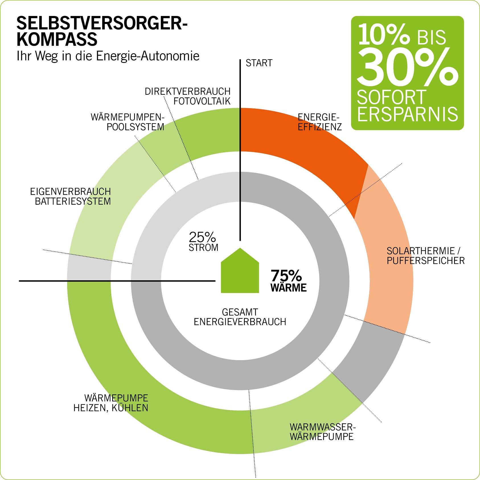 Energie-Selbstversorger Kompass